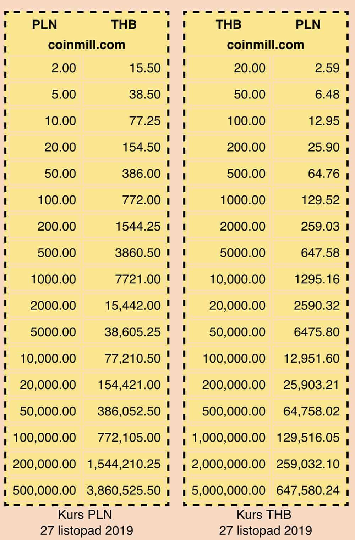 Ceny w Tajlandii - kurs bahta